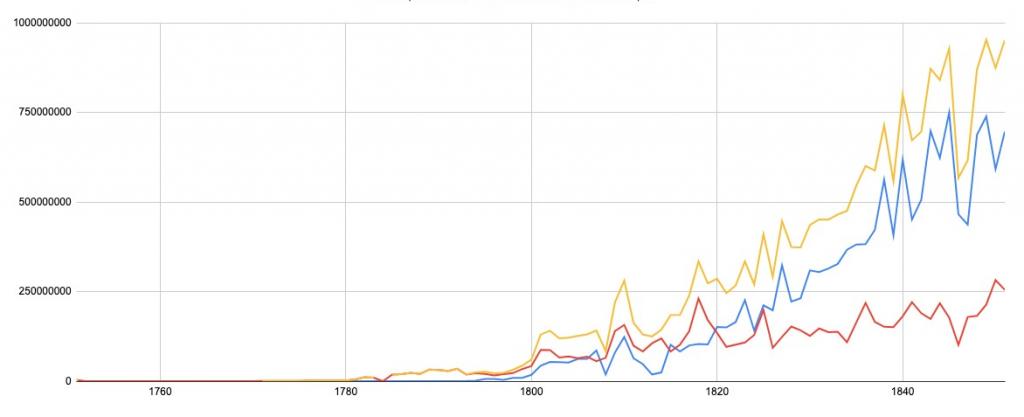 איור 1: השוואת כמות הכותנה שיובאה לאנגליה מארה״ב (הקו הכחול) לכמות הכותנה שיובאה מכל הארצות מלבד ארה״ב (הקו האדום), מאמצע המאה השמונה-עשרה ועד אמצע המאה התשע-עשרה. הקו הצהוב מייצג את סך ייבוא הכותנה לאנגליה